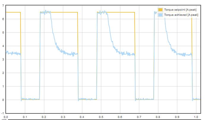 6.5_amp setpoint torque