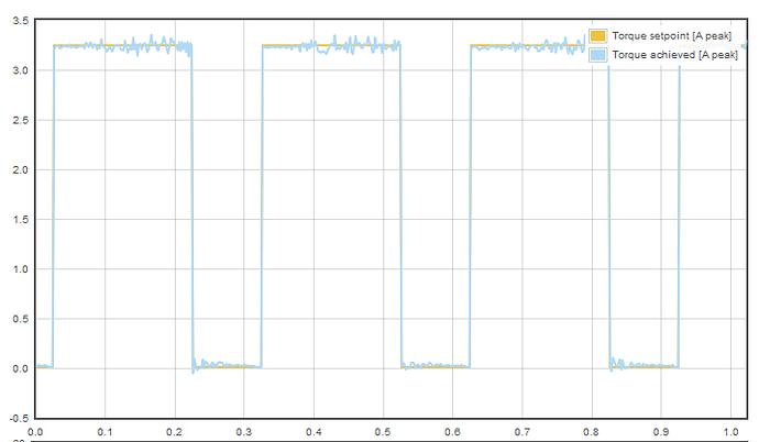 3.25_amp setpoint torque